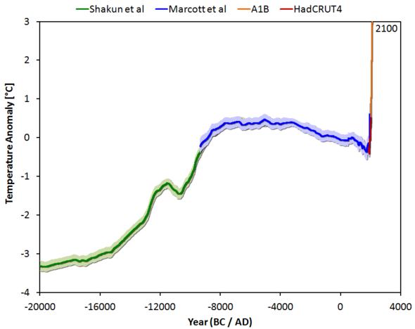 Temparaturentwicklung nach der letzten Eiszeit bis heute, sowie Szenario A1B - (Klima, Klimawandel, Globale Erwärmung)