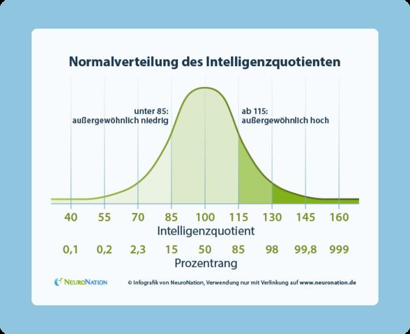 iq verteilung  in der bevölkerung - (Schule, deutsch, Mathematik)