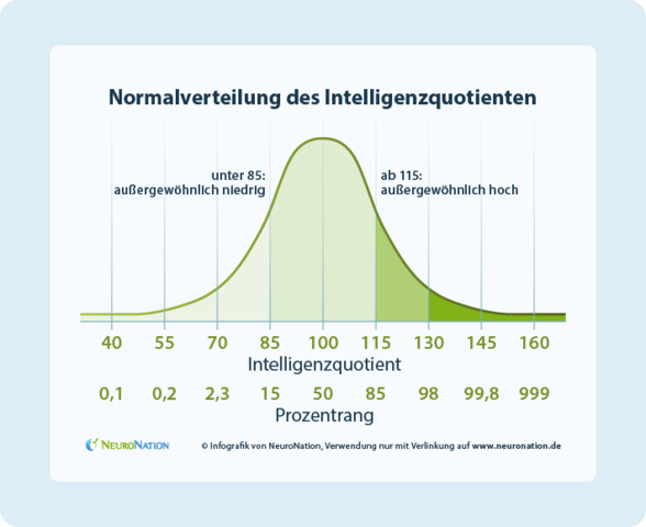 Durchschnitts Iq Deutschland