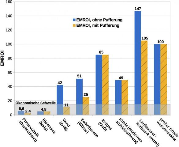 Energie-Erntefaktoren  - (Schule, Bilder, Politik)