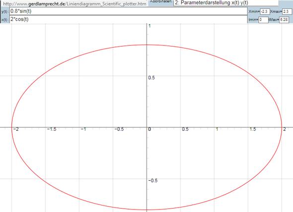 Online-Plotter mit Parameterdarstellung - (Computer, Schule, Internet)