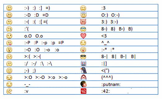 Facebook-Smileys - (SMS, Zeichen)