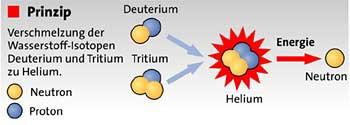 Sonne Kernfusion