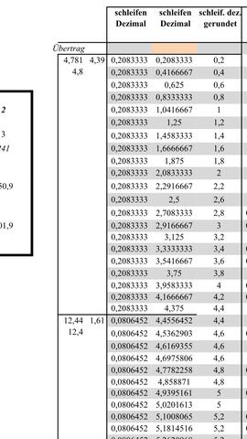 - (Excel, VBA, Runden)