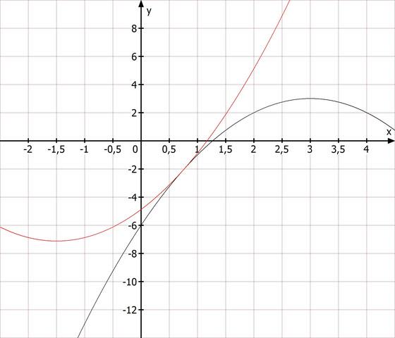 Berührung bei a=-4,875 - (Schule, Mathematik)