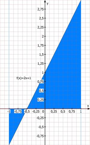 Ursprüngliche Gerade - (Mathe, Mathematik, Aufgabe)