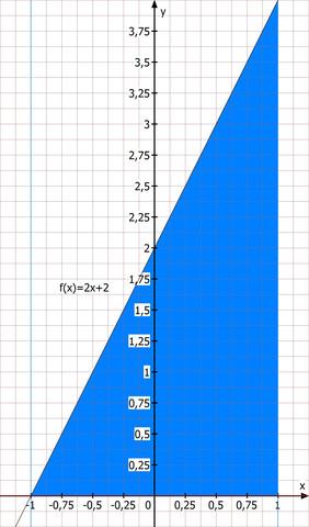 Verschobene Gerade - (Mathe, Mathematik, Aufgabe)