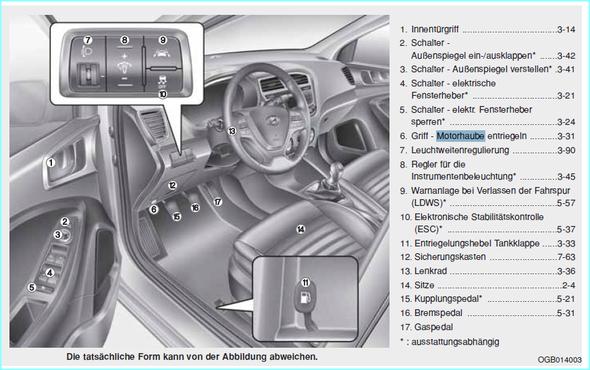 - (Auto, Hyundai, Motorhaube öffnen)