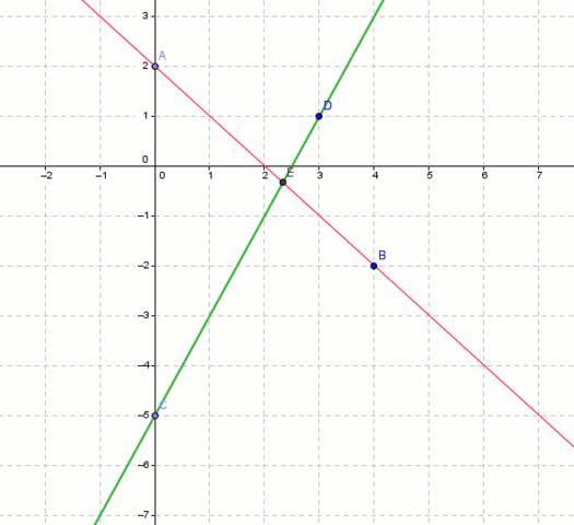 zwei Geraden die sich schneiden - (Schule, Mathe, Mathematik)
