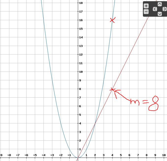 funktionswert berechnen mathematik schulwissen oberstufe. Black Bedroom Furniture Sets. Home Design Ideas