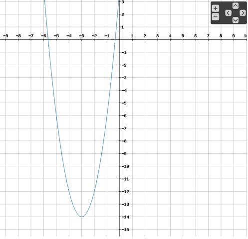 Graph der Funktion f - (Schule, Mathe, Mathematik)
