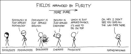 Wissenschaftliche Felder, nach Reinheit geordnet - (Leben, Chemie, Biologie)