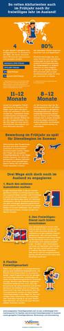 Infografik: So rettest du noch dein freiwilliges Jahr im Ausland - (Ausland, FSJ, Orientierung)