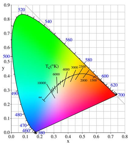 Chromatisches Diagramm - (Physik, Licht, Lampe)