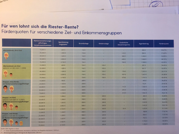 Förderquoten, nicht Renditen - (Hausaufgaben, Rente)