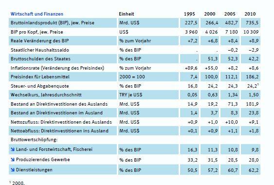 Statistisches Bundesamt - (Wirtschaft, Türkei, Innenpolitik)