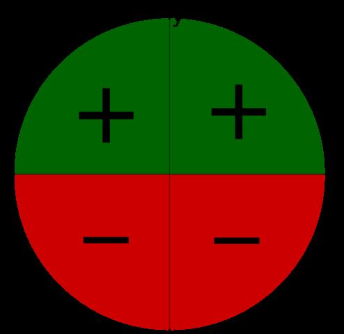 Sinus - (Schule, Mathe, Mathematik)