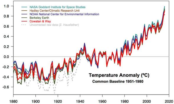 globale Temperaturaufzeichnungen bis 2016 - (Wasser, Eis, Klimawandel)