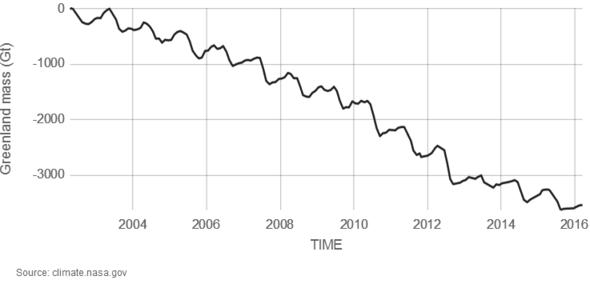 Massenverlust grönländisches Landeis - (Wasser, Eis, Klimawandel)