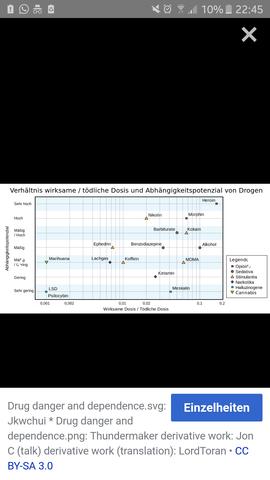 Abhängigkeitspotential im Verhältnis zur Tödlichkeit einiger Stimulantien. - (Alkohol, Jugend, Drogen)