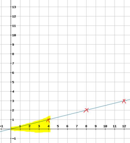 Funktion y = 0,25x mit Steigungsdreieck - (Schule, Mathe, Mathematik)