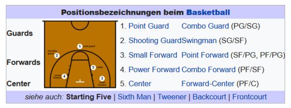 Quelle: wikipedia - (Basketball, NBA,  Nba2k17)