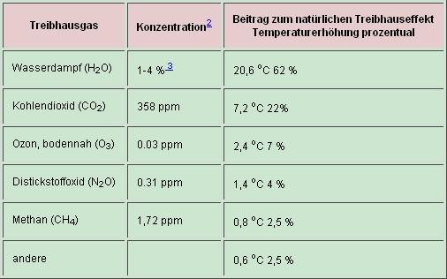 Treibhauseffekt Spurengase Anteil nach Schönwiese - (Chemie, Treibhauseffekt)