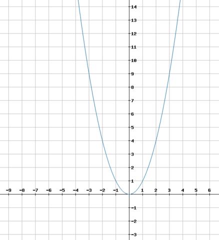 Normalparabel ( y = x² ) - (Schule, Arbeit, Mathe)