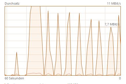 Hier zur veranschaulichung noch ein Bild von der Internet Leistung - (PC, Internet, Hardware)