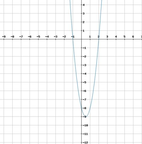 Graph der Funktion f(x) = 4(x-0,5)² - 9 - (Schule, Mathe, Mathematik)