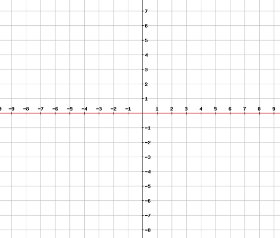 Graph der Funktion f(x) = 0x² - (Schule, Mathe, Mathematik)