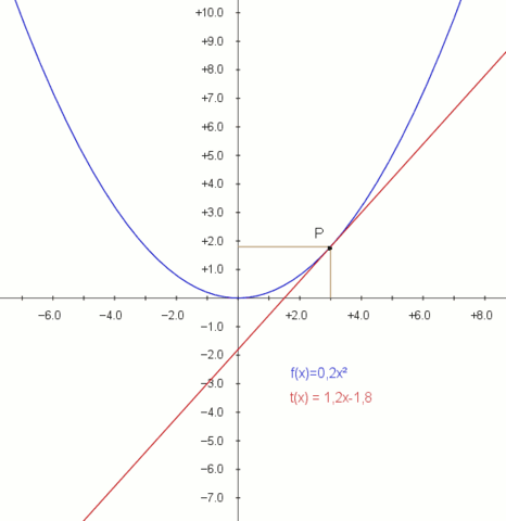 Ableitung = Steigung der Tangente - (Mathematik, Funktion)