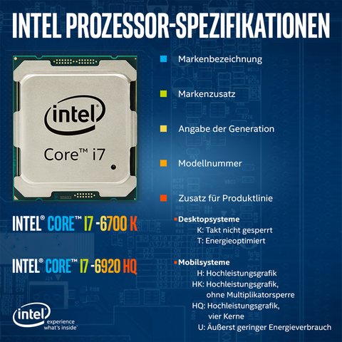 Intel Beschreibungen - (Computer, PC, Hardware)