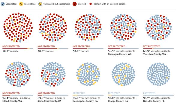 Vergleich Herdenschutz / Impfquote - (Arzt, Krankheit, Diskussion)