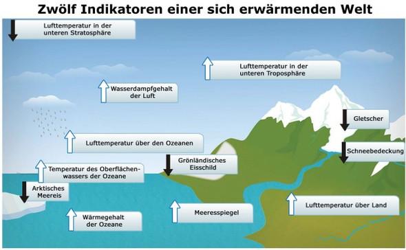 Indikatoren - (Klimawandel, co)