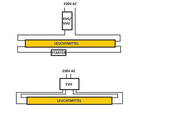 Hier siehst Du den Unterschied beim Anschluss KVG/VVG zu EVG.  - (Elektronik, Strom, Licht)