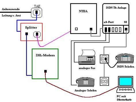 isd nbta - (Internet, Fritz Box, Modem)