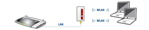 Ersatz des internen WLAN-Anschlusses durch einen geeigneten Repeater - (Internet, Netzwerk, Router)