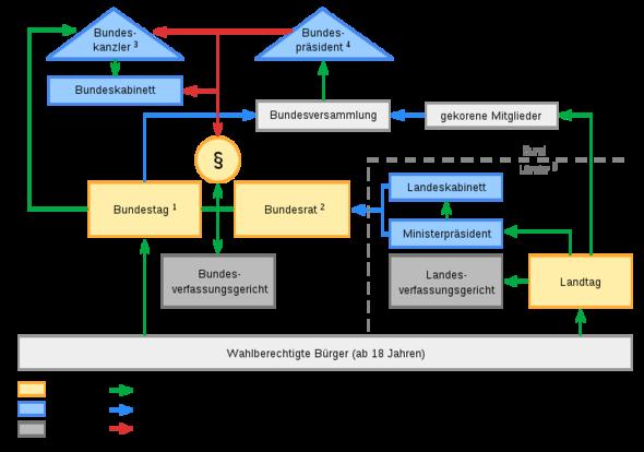 Das politische System der Bundesrepublik Deutschland - (Politik, Deutschland, Sozialkunde)