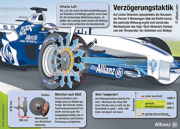 Bremsen_Formel1 - (Auto, BMW, Mercedes-Benz)