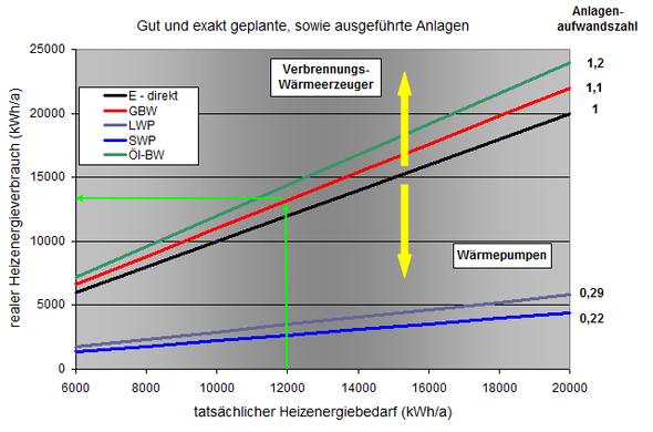niedrige Anlagenaufwandszahlen - (Heizung, Bau, waermepumpe)