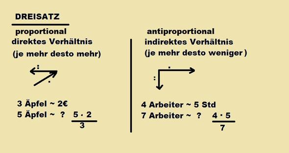 proportionaler und antip. Dreisatz - (Schule, Mathe, Mathematik)