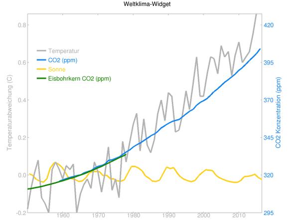 globale Temperaturen, CO2 und Sonneneinstrahlung 1950 bis 2016 - (Menschen, Wetter, Erde)