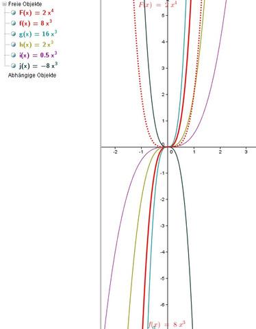 Scharen - (Mathe, Mathematik, integralrechnung)