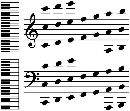 Klaviatur-Noten - (Musik, spielen, Klavier)