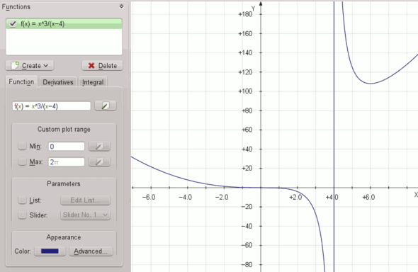 Vertikale Asymptote - (Mathematik, Kurvendiskussion)