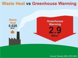 Vergleich Abwärme zu Treibhausgasen - (Licht, Naturwissenschaft, Umweltschutz)