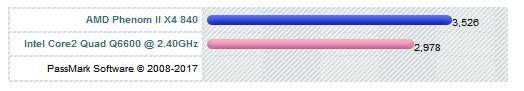 AMD Phenom II X480 vs. intel Q6600 - (PC, Prozessor)