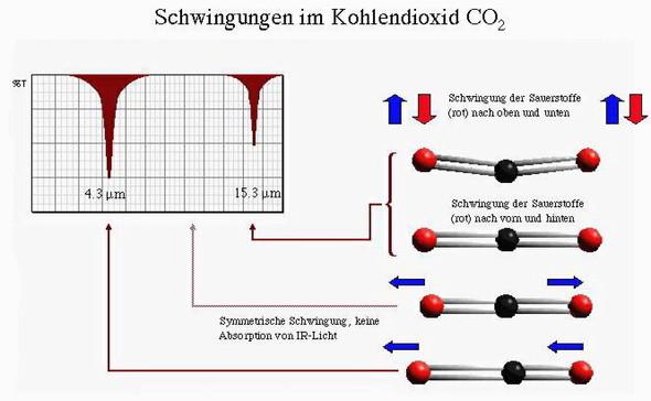 Schwingungen CO2 - (Physik, Chemie, Licht)