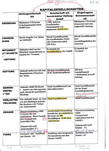 Kapitalgesellschaften - (BWL, GmbH, AG)